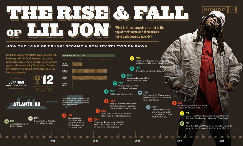 Infographic The Rise Fall Of Lil Jon Hiphopdx