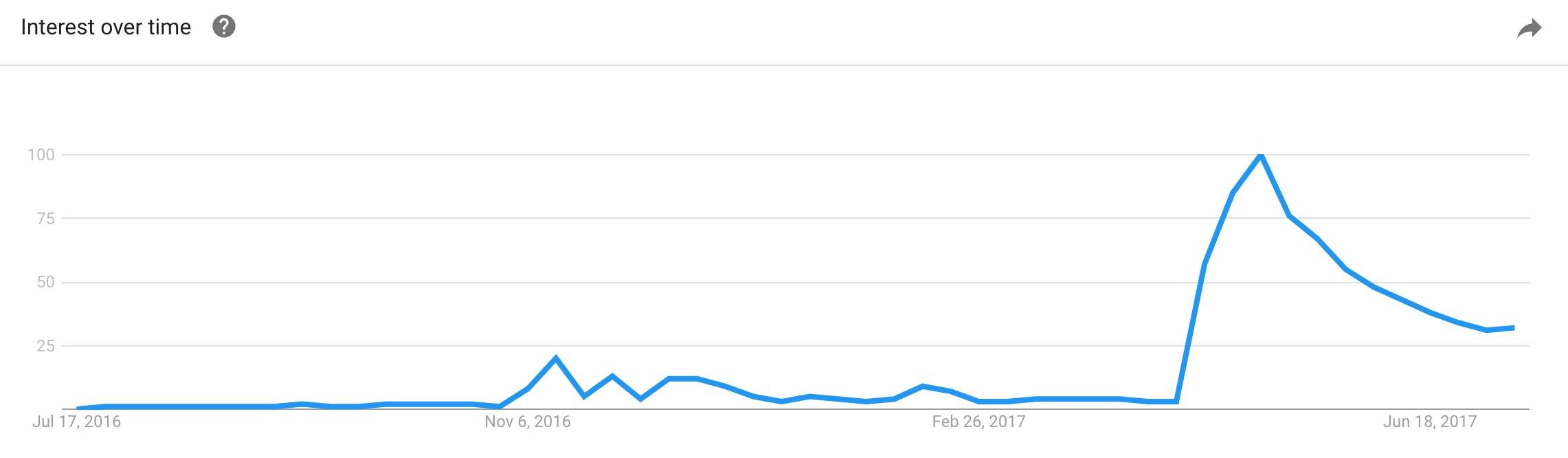 Logic 1-800-273-8255 Google Trends